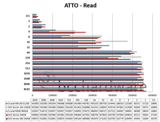 ATTO Read Performance