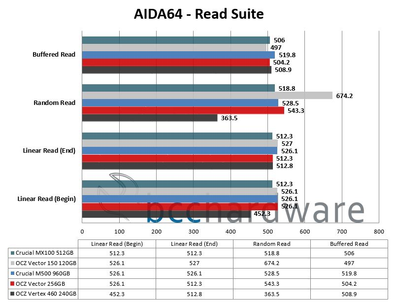 AIDA64-Read