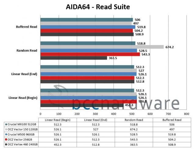 AIDA64 Read Performance