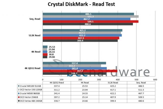 Crystal DiskMark Read Performance