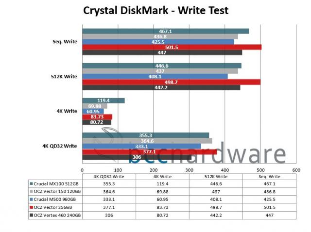 Crystal DiskMark Write Performance