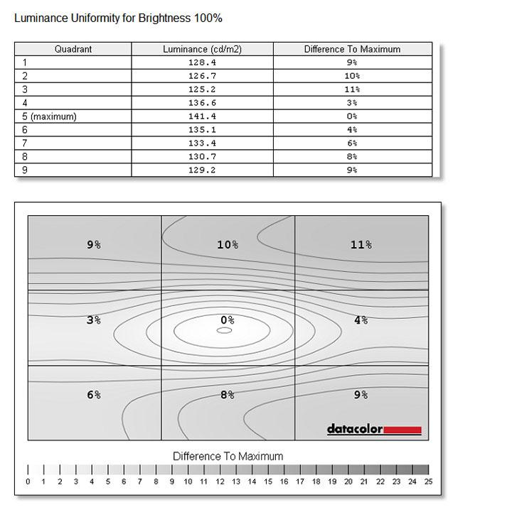 LuminanceUniformity-100