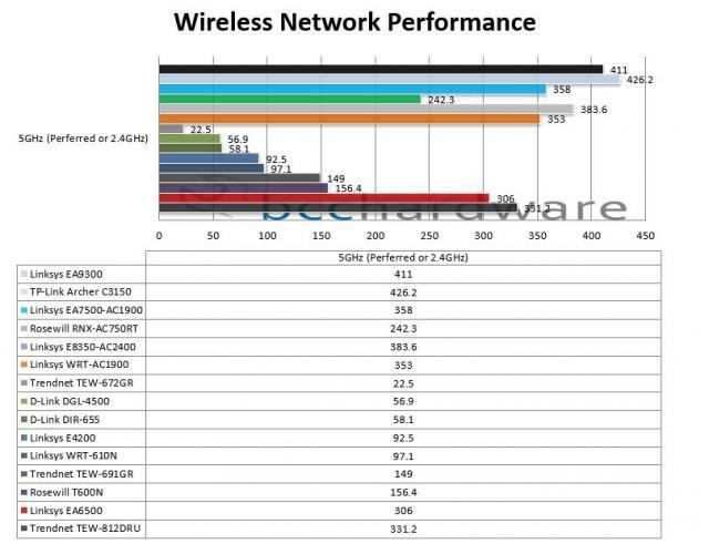 Wireless Performance