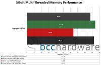 SiSoft-Bandwidth