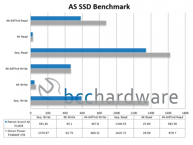 AS SSD Bench