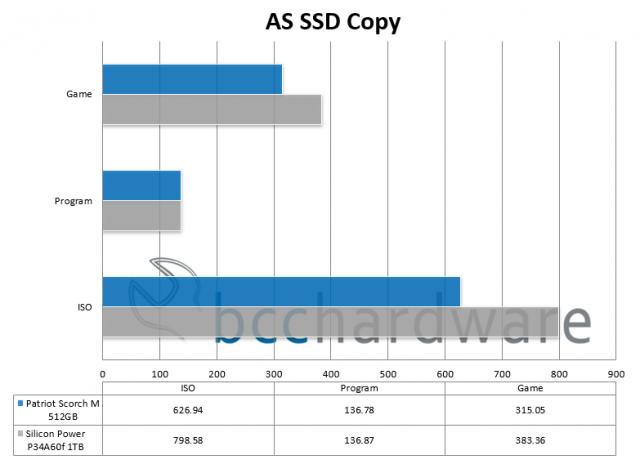 AS SSD Copy Benchmark