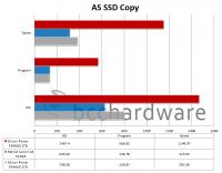 AS-SSD-Copy-Chart